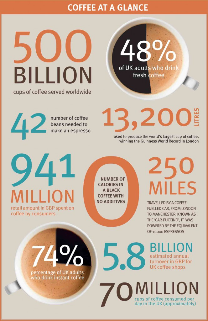 Coffee At A Glance